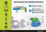 Madrid prioriza la protección de la salud con la aprobación de Madrid Central